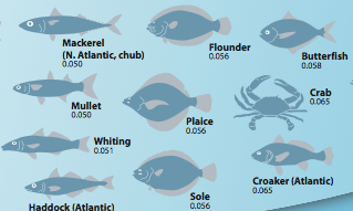 diagram of fish and mercury levels